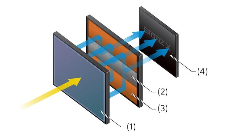 Capteur CMOS empilé plein cadre avec mémoire intégrée