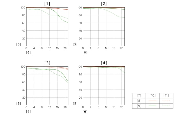 Modulation Transfer Function of SEL1224GM