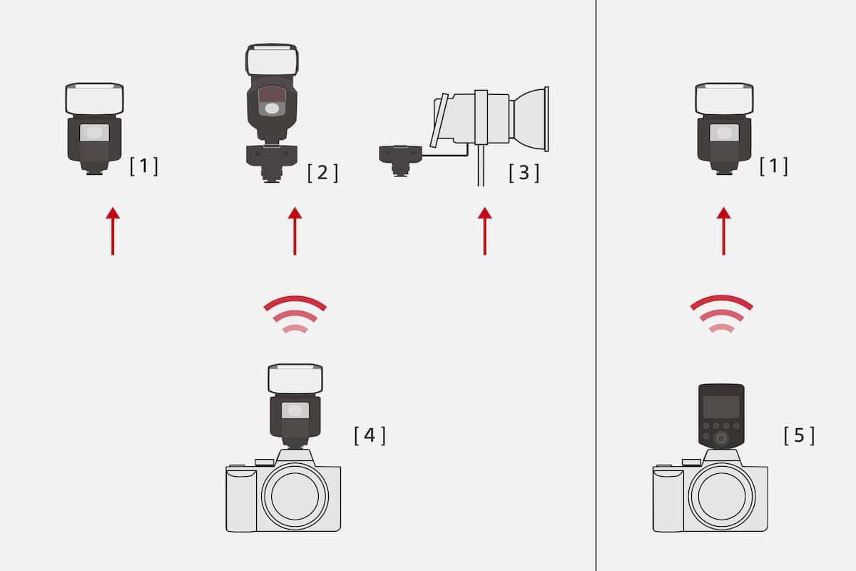Connexion par radiocommande avec divers types d'unités externes