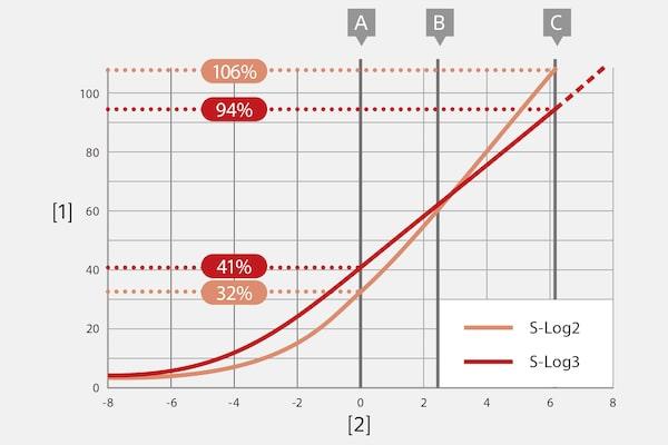 Fonctions S-Gamut et S-Log3: plus de souplesse en post-production
