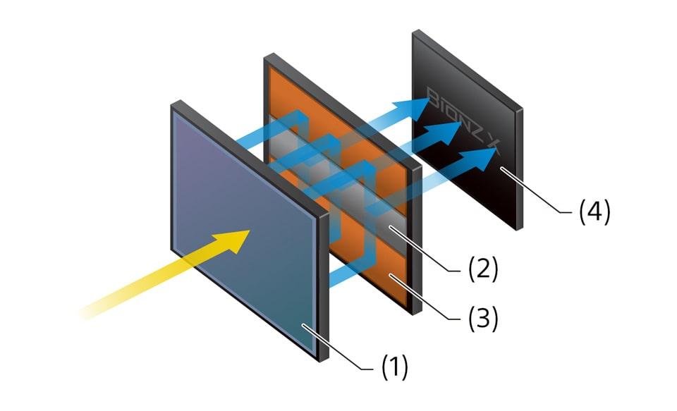 Full-Frame Stacked Integral-Memory CMOS Sensor